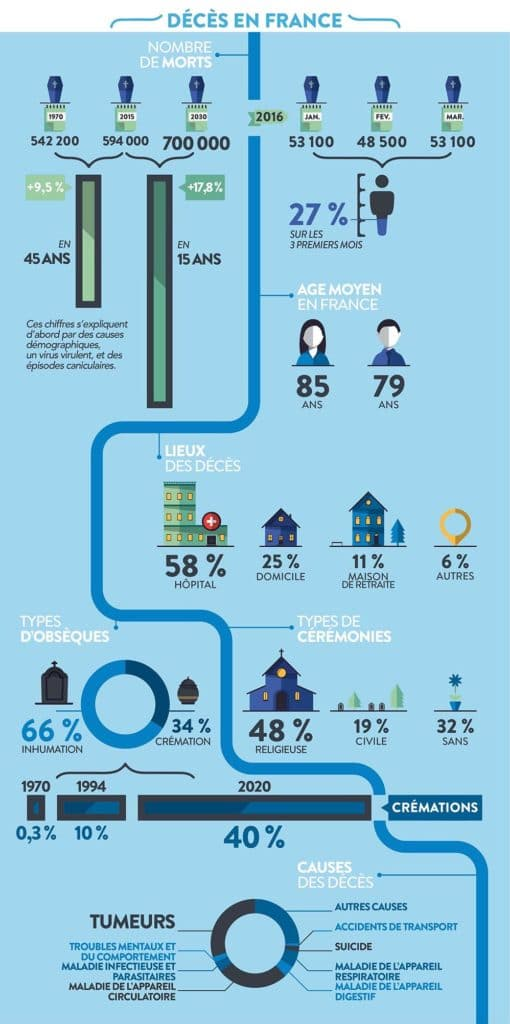 Illustration •[Infographie] Les décès en France