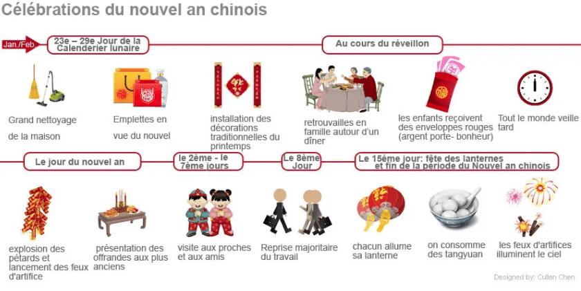 Les festivités du Nouvel An chinois par ordre chronologique