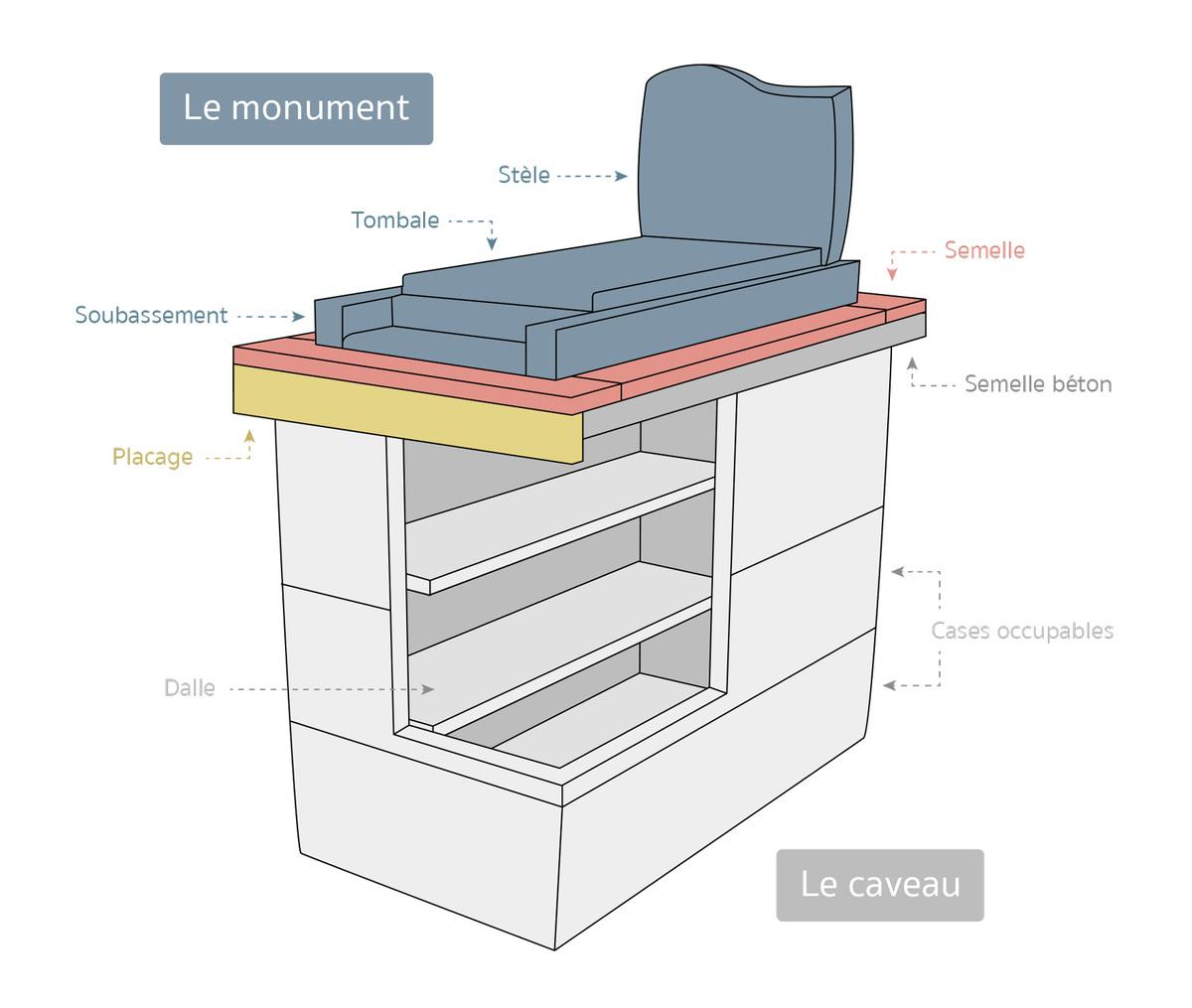 Les différentes parties d'un monument funéraire